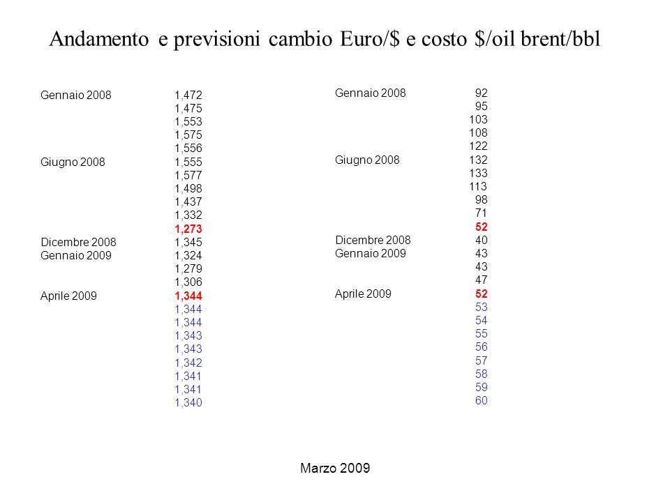 Andamento e previsioni cambio Euro/$ e costo $/oil brent/bbl