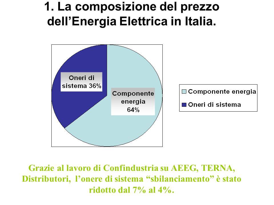 1. La composizione del prezzo dell'Energia Elettrica in Italia.