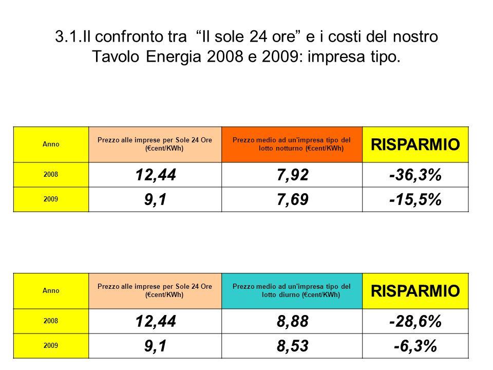 3.1.Il confronto tra Il sole 24 ore e i costi del nostro Tavolo Energia 2008 e 2009: impresa tipo.