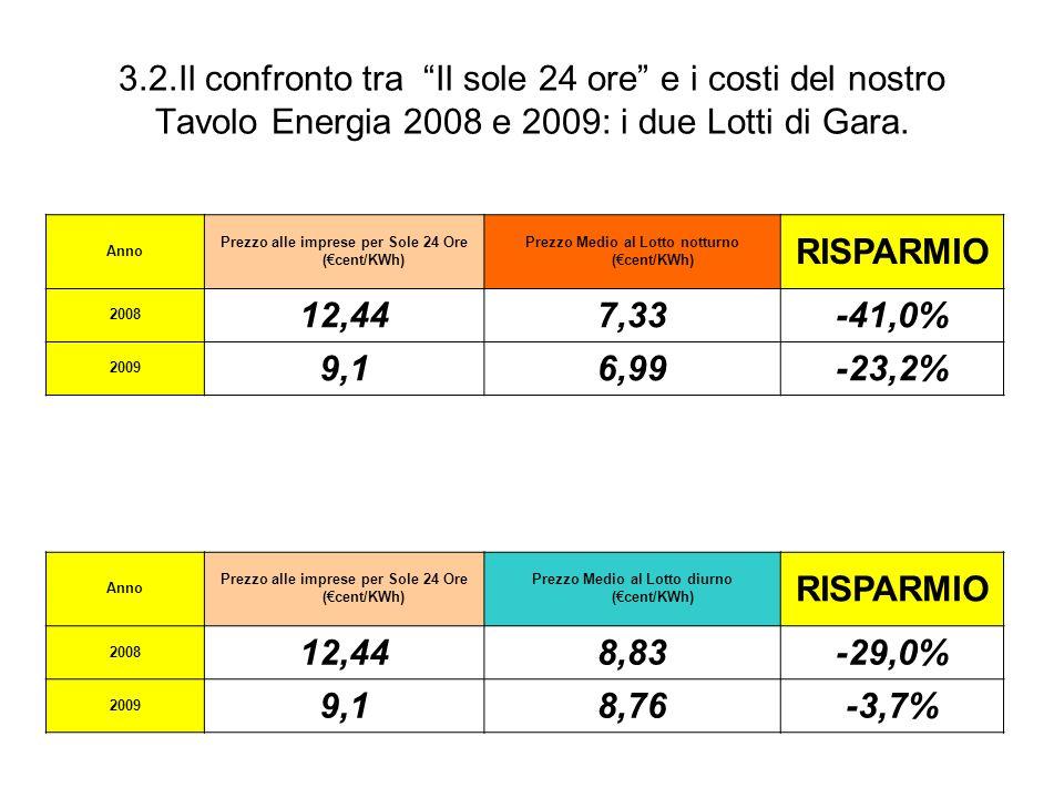 3.2.Il confronto tra Il sole 24 ore e i costi del nostro Tavolo Energia 2008 e 2009: i due Lotti di Gara.