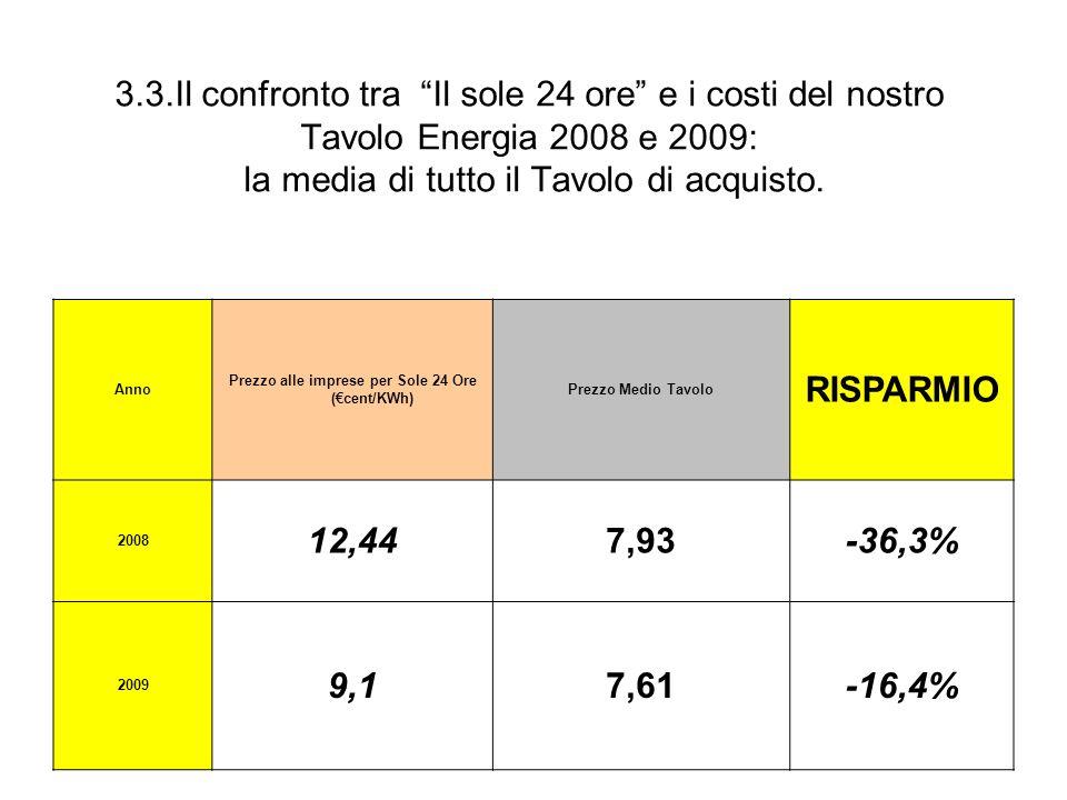 Prezzo alle imprese per Sole 24 Ore (€cent/KWh)