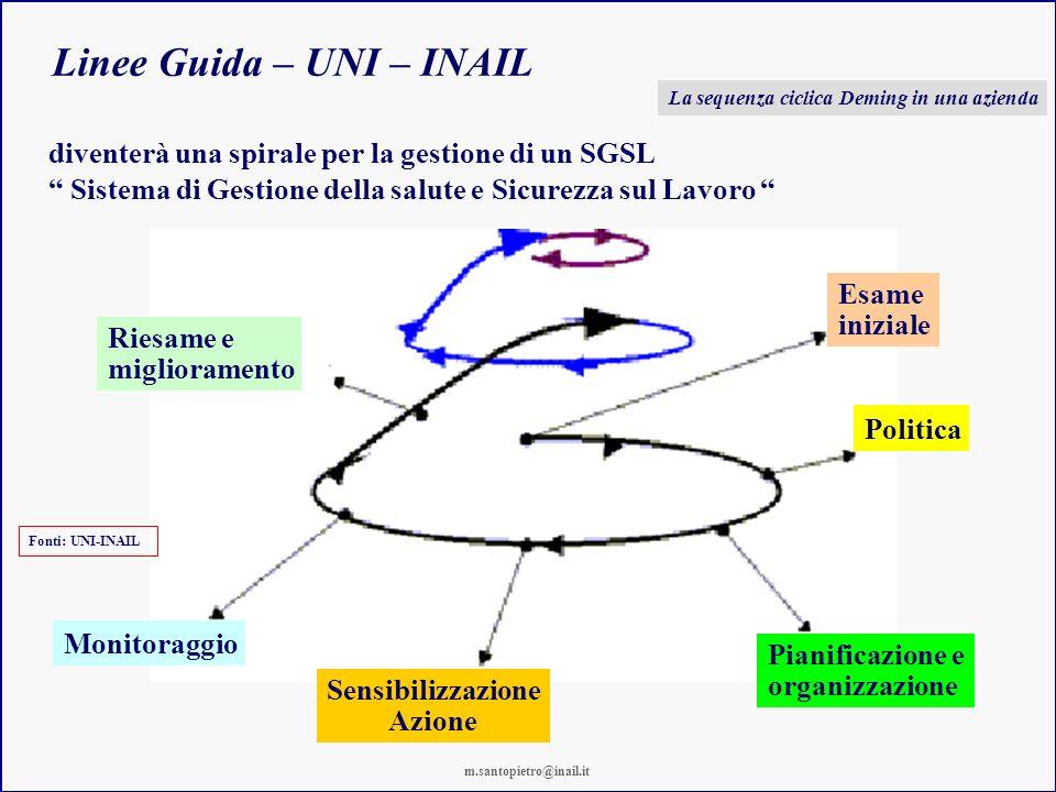 Linee Guida – UNI – INAIL