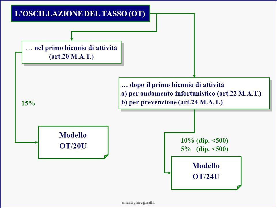 L'OSCILLAZIONE DEL TASSO (OT)