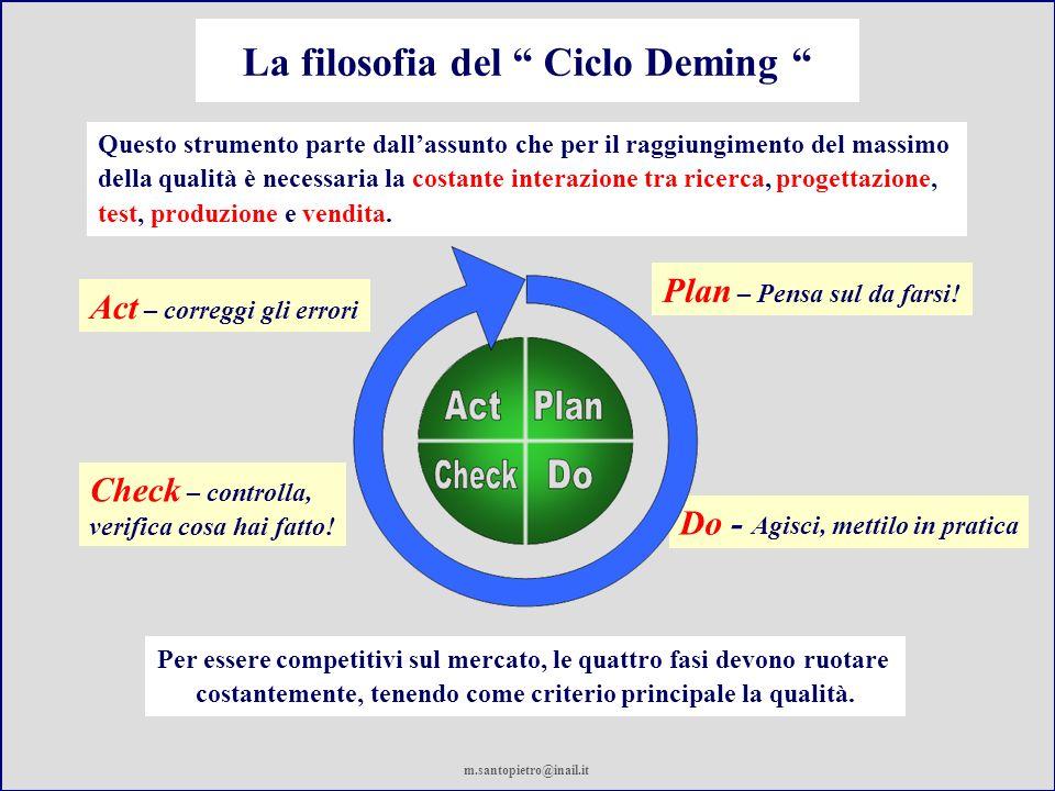 La filosofia del Ciclo Deming