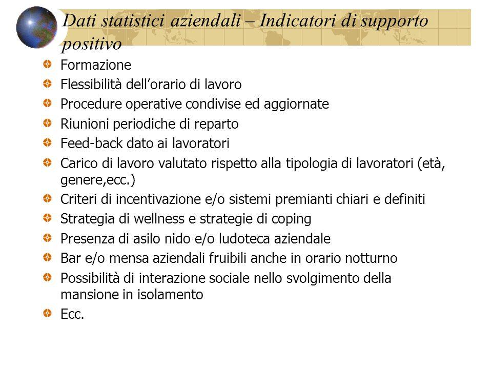 Dati statistici aziendali – Indicatori di supporto positivo