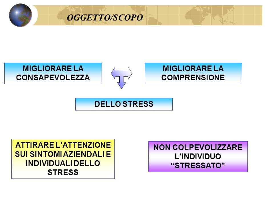 OGGETTO/SCOPO MIGLIORARE LA CONSAPEVOLEZZA MIGLIORARE LA COMPRENSIONE