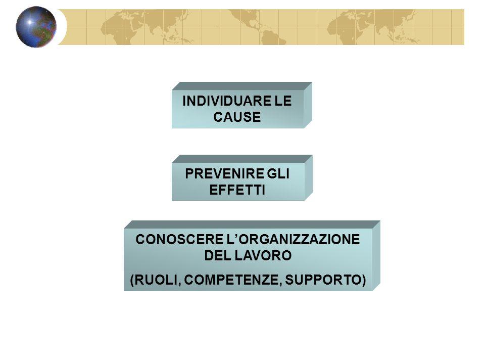 CONOSCERE L'ORGANIZZAZIONE DEL LAVORO (RUOLI, COMPETENZE, SUPPORTO)
