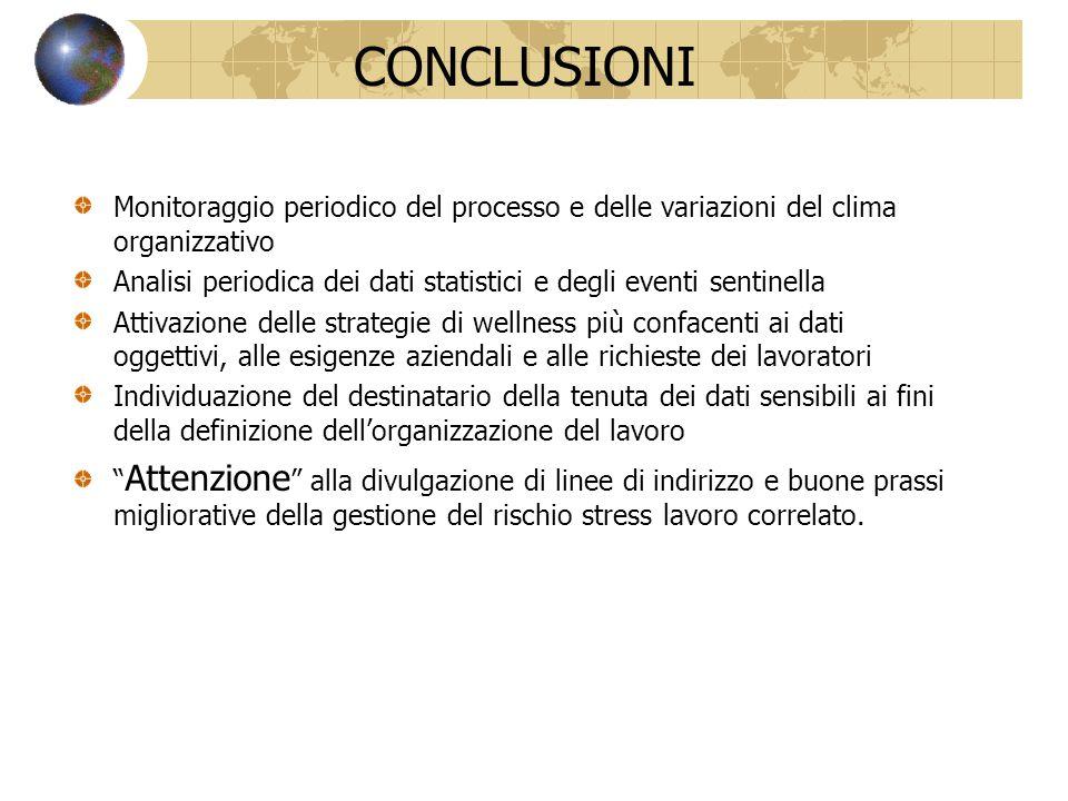 CONCLUSIONI Monitoraggio periodico del processo e delle variazioni del clima organizzativo.