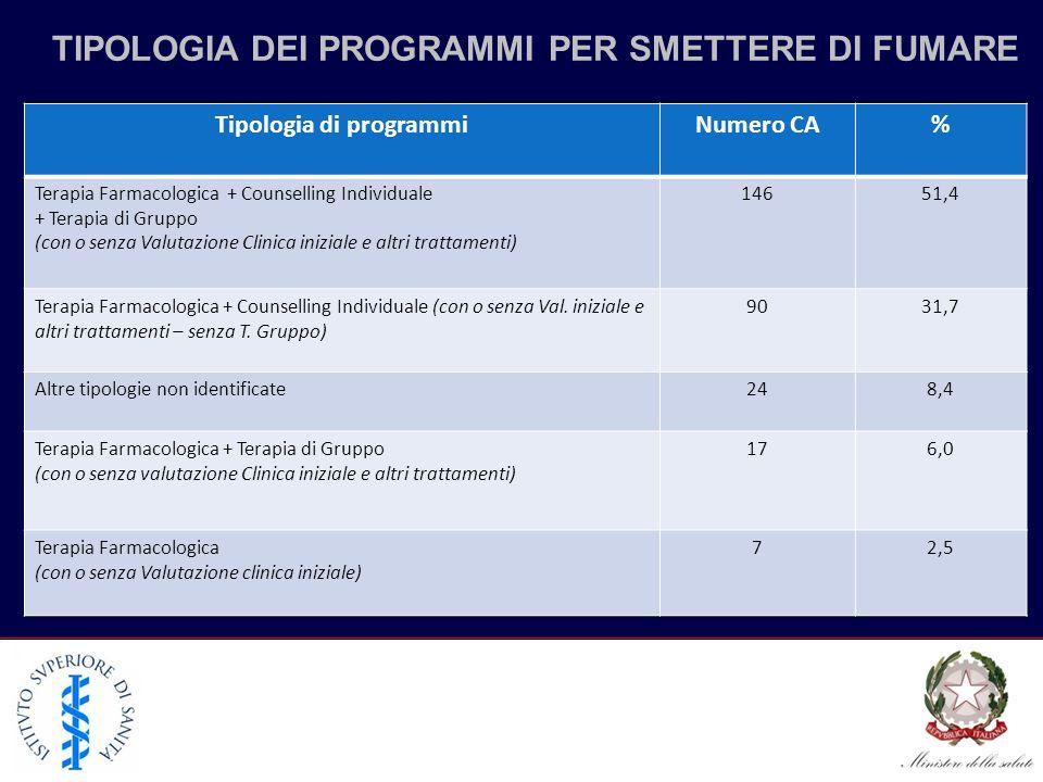 TIPOLOGIA DEI PROGRAMMI PER SMETTERE DI FUMARE Tipologia di programmi