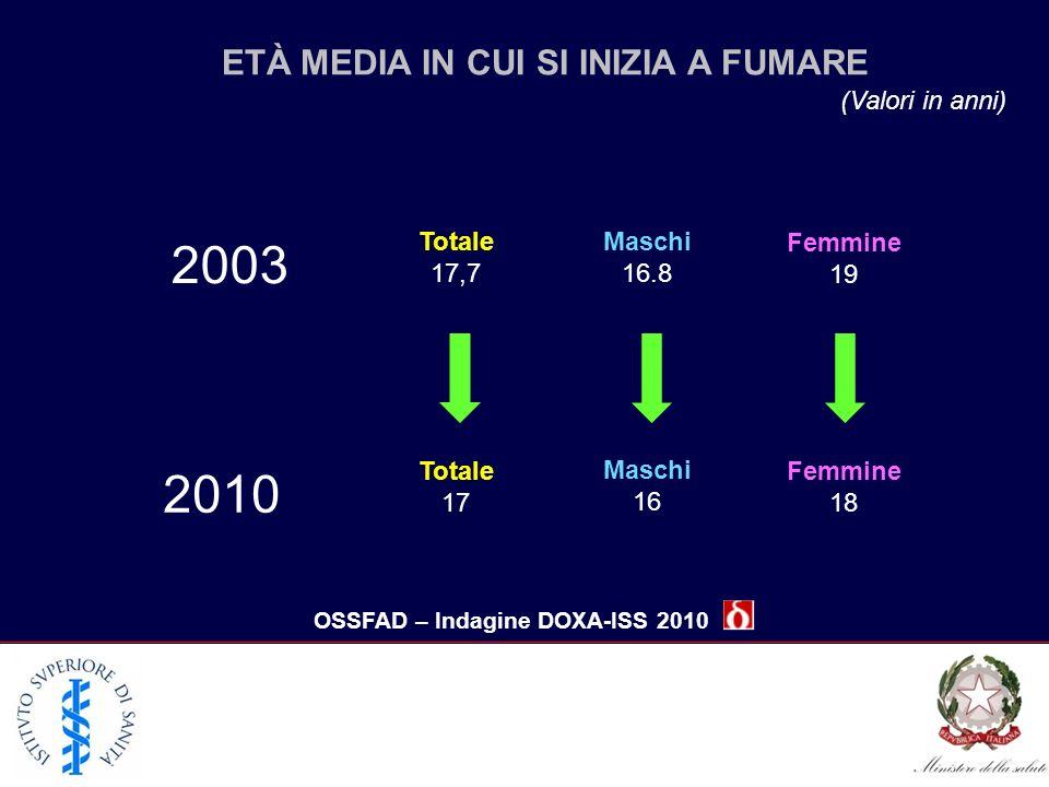 ETÀ MEDIA IN CUI SI INIZIA A FUMARE OSSFAD – Indagine DOXA-ISS 2010