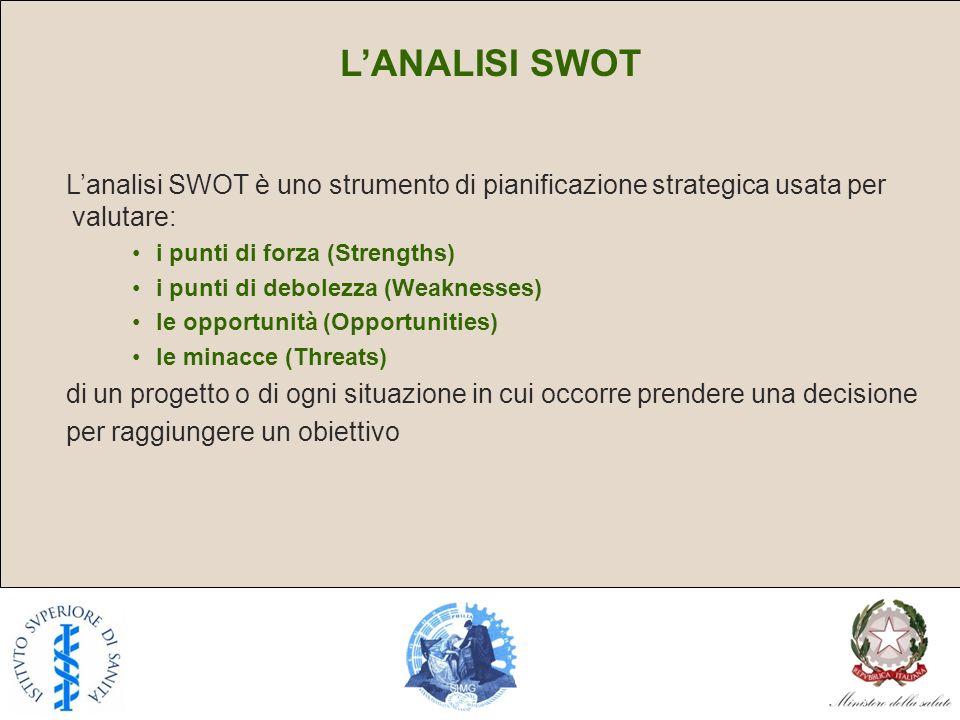 L'ANALISI SWOT L'analisi SWOT è uno strumento di pianificazione strategica usata per valutare: i punti di forza (Strengths)