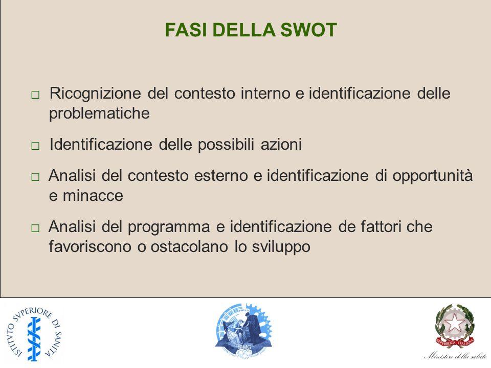 FASI DELLA SWOT □ Ricognizione del contesto interno e identificazione delle problematiche. □ Identificazione delle possibili azioni.