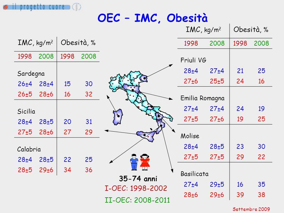 OEC – IMC, Obesità IMC, kg/m2 Obesità, % IMC, kg/m2 Obesità, %