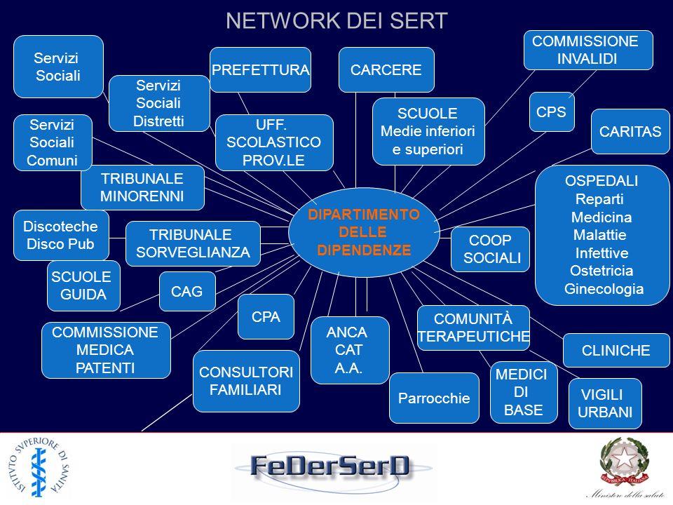 NETWORK DEI SERT DIPARTIMENTO DIPENDENZE UFF. SCOLASTICO PROV.LE