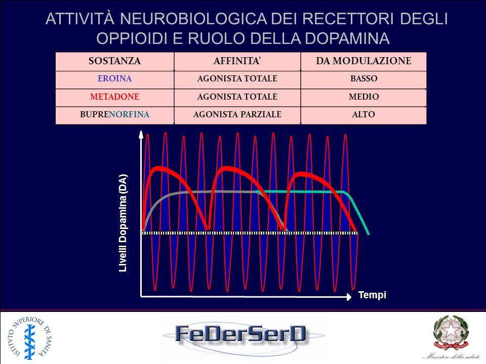 ATTIVITÀ NEUROBIOLOGICA DEI RECETTORI DEGLI OPPIOIDI E RUOLO DELLA DOPAMINA