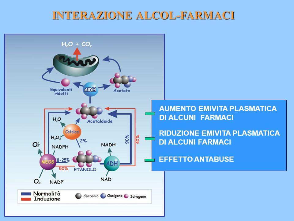 INTERAZIONE ALCOL-FARMACI