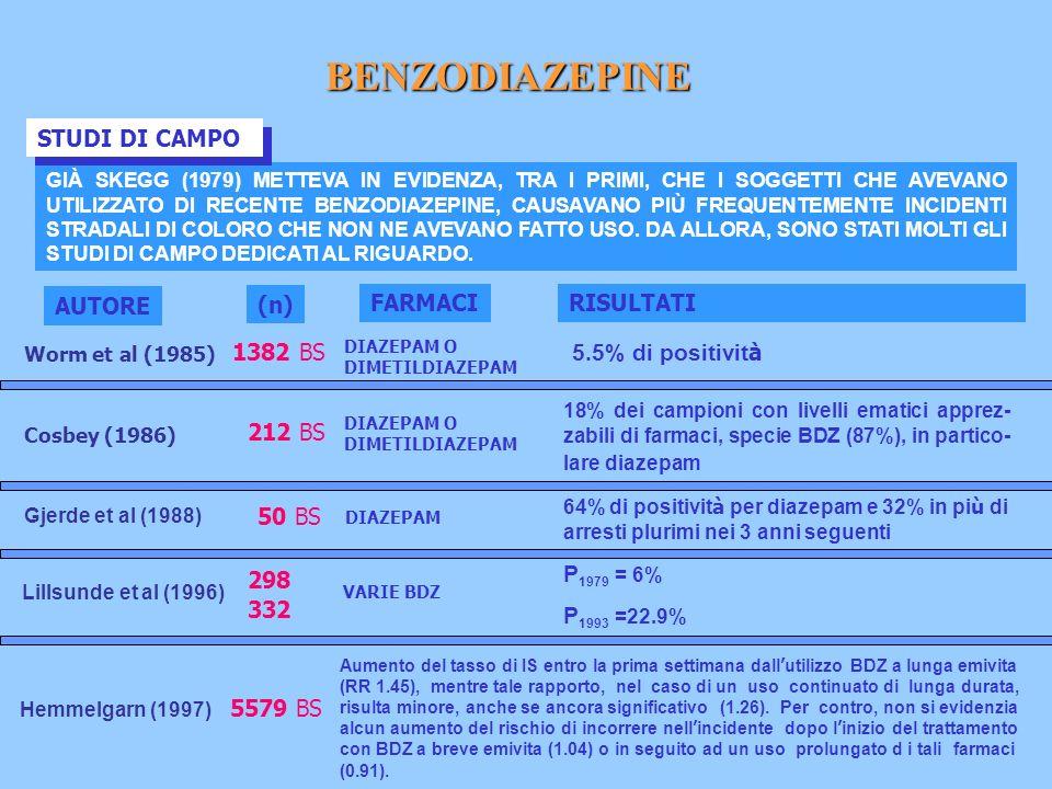 BENZODIAZEPINE STUDI DI CAMPO AUTORE (n) FARMACI RISULTATI 1382 BS