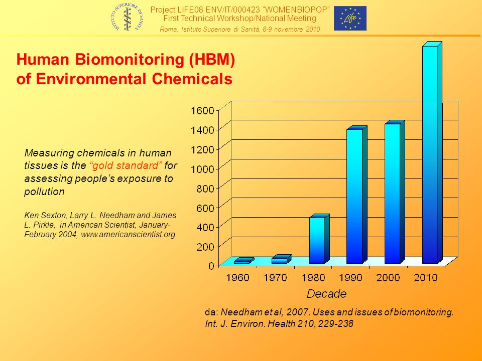 Human Biomonitoring (HBM) of Environmental Chemicals
