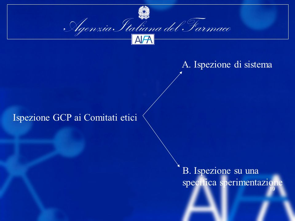 A. Ispezione di sistema Ispezione GCP ai Comitati etici.