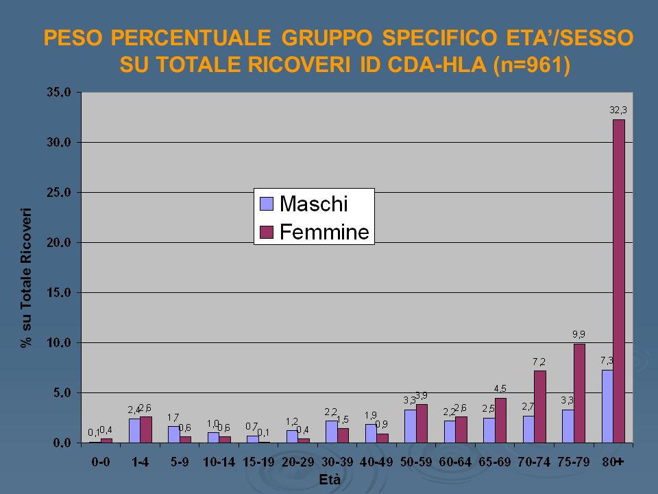PESO PERCENTUALE GRUPPO SPECIFICO ETA'/SESSO