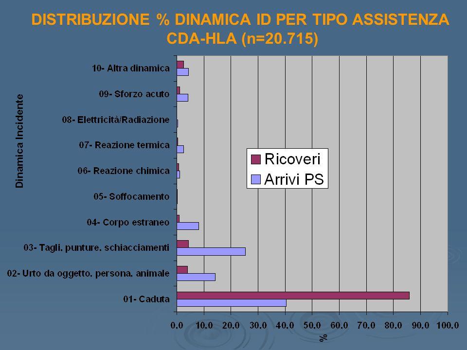 DISTRIBUZIONE % DINAMICA ID PER TIPO ASSISTENZA