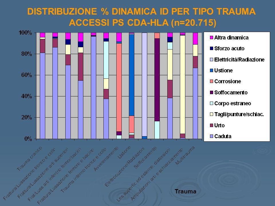 DISTRIBUZIONE % DINAMICA ID PER TIPO TRAUMA