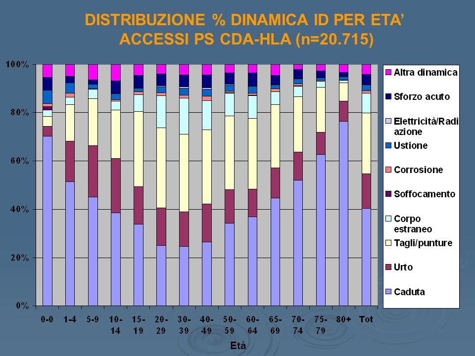 DISTRIBUZIONE % DINAMICA ID PER ETA' ACCESSI PS CDA-HLA (n=20.715)