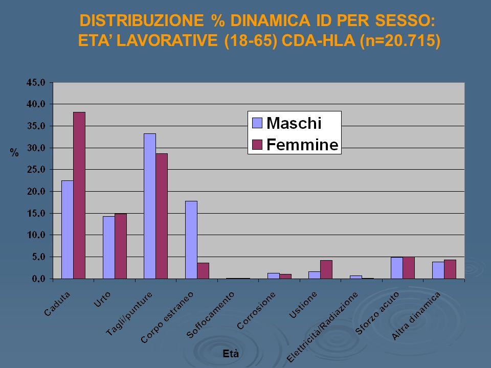 DISTRIBUZIONE % DINAMICA ID PER SESSO: