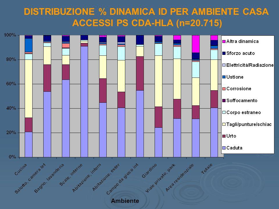 DISTRIBUZIONE % DINAMICA ID PER AMBIENTE CASA