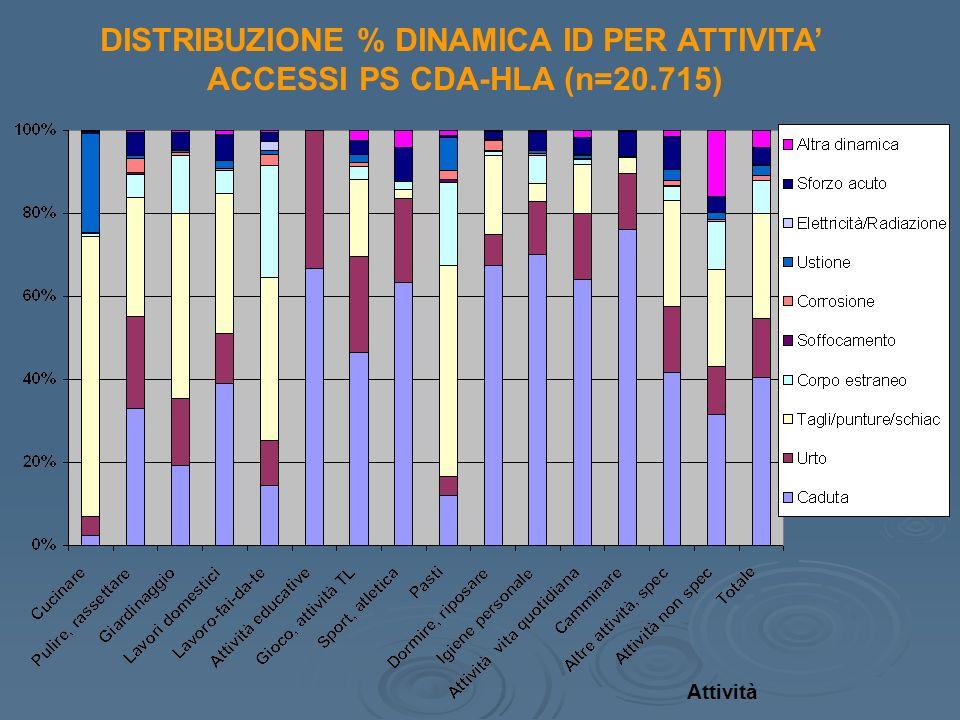 DISTRIBUZIONE % DINAMICA ID PER ATTIVITA'