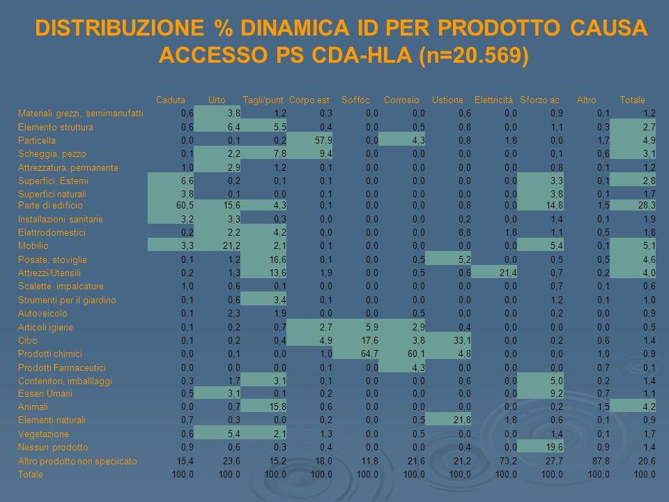 DISTRIBUZIONE % DINAMICA ID PER PRODOTTO CAUSA