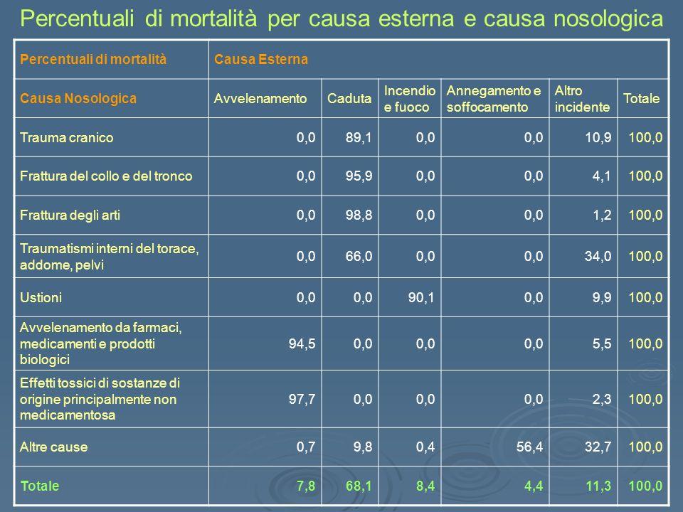 Percentuali di mortalità per causa esterna e causa nosologica