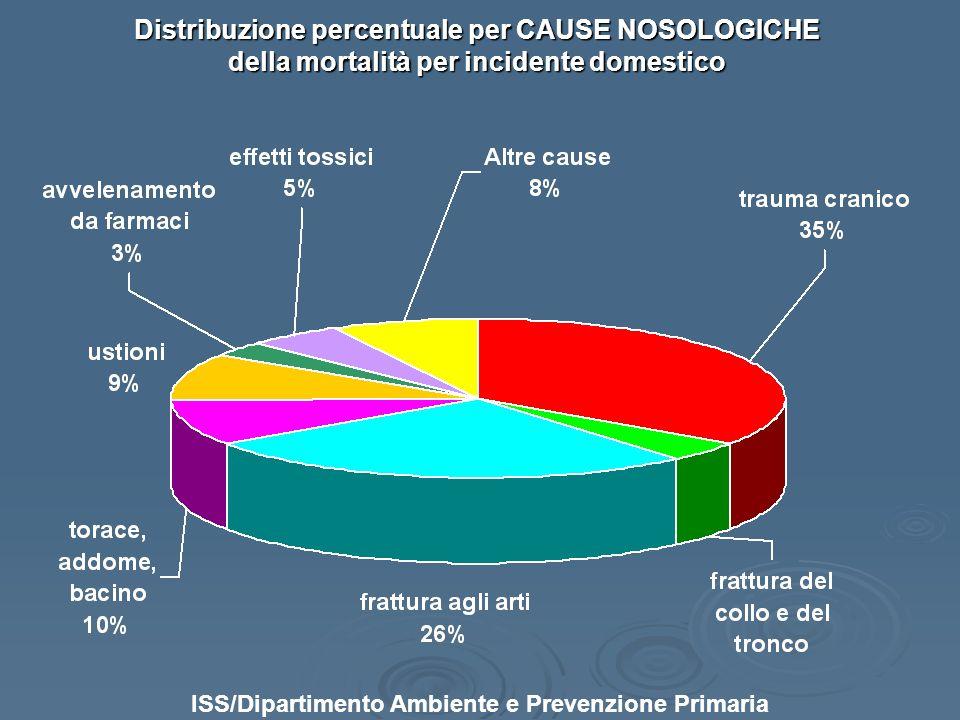 della mortalità per incidente domestico
