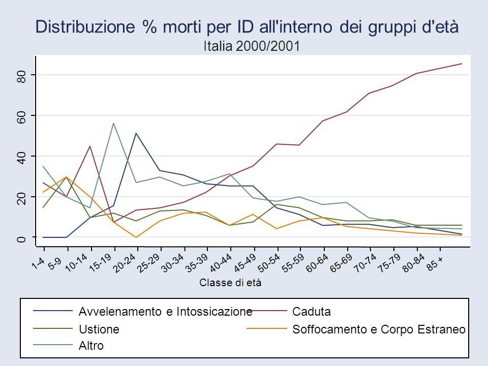 Distribuzione % morti per ID all interno dei gruppi d età
