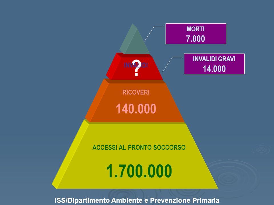 1.700.000 140.000 7.000 14.000 MORTI INVALIDI GRAVI INVALIDI