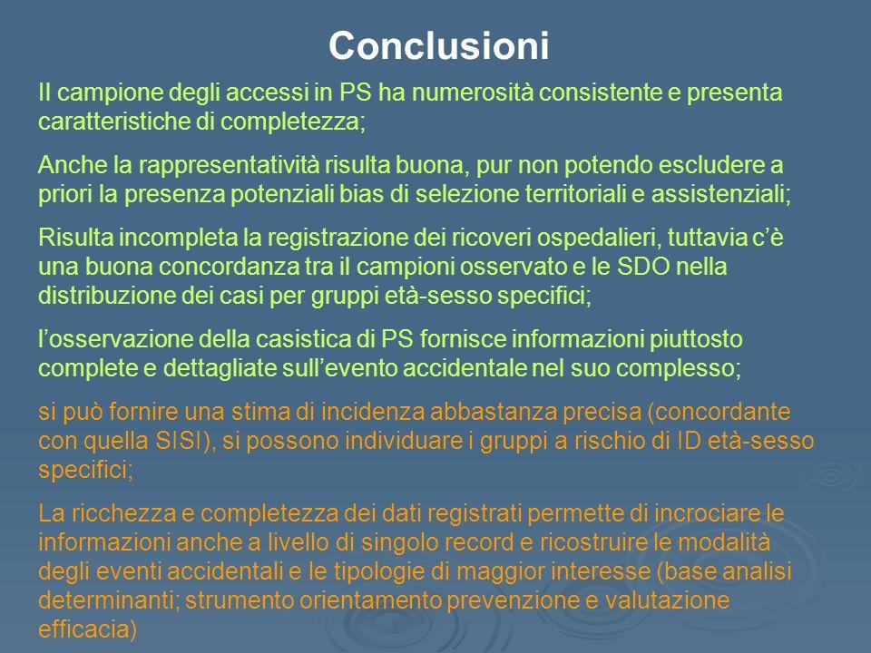 Conclusioni Il campione degli accessi in PS ha numerosità consistente e presenta caratteristiche di completezza;