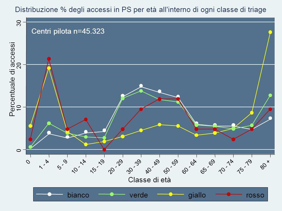 Percentuale di accessi