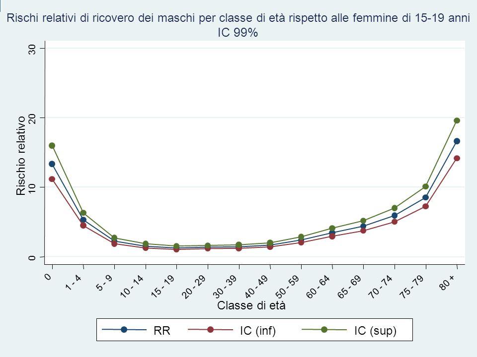 IC 99% Rischio relativo Classe di età RR IC (inf) IC (sup)