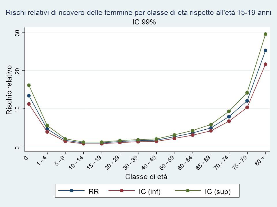 Rischio relativo Classe di età RR IC (inf) IC (sup) IC 99%