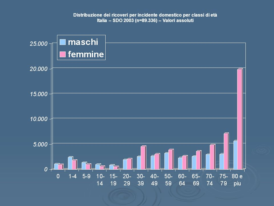 Distribuzione dei ricoveri per incidente domestico per classi di età