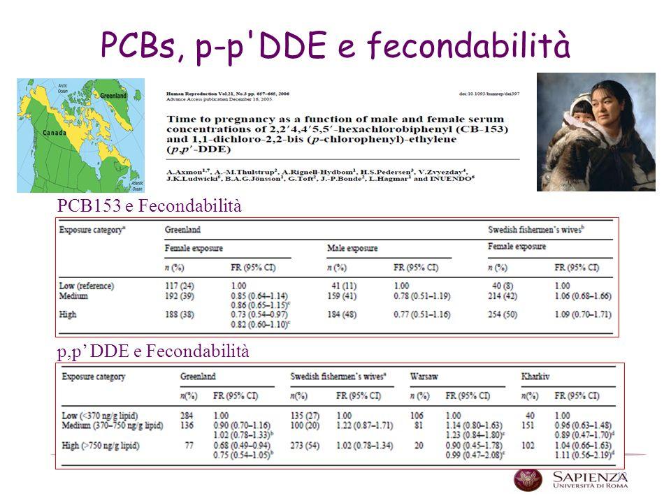 PCBs, p-p DDE e fecondabilità