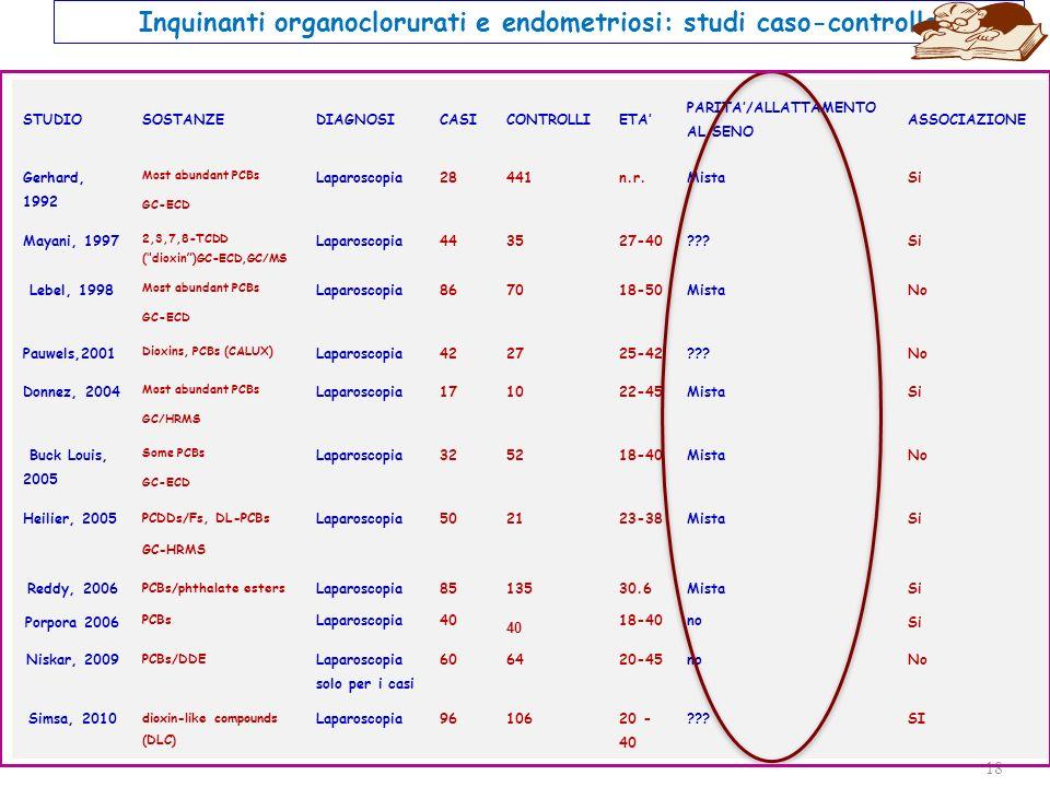 Inquinanti organoclorurati e endometriosi: studi caso-controllo
