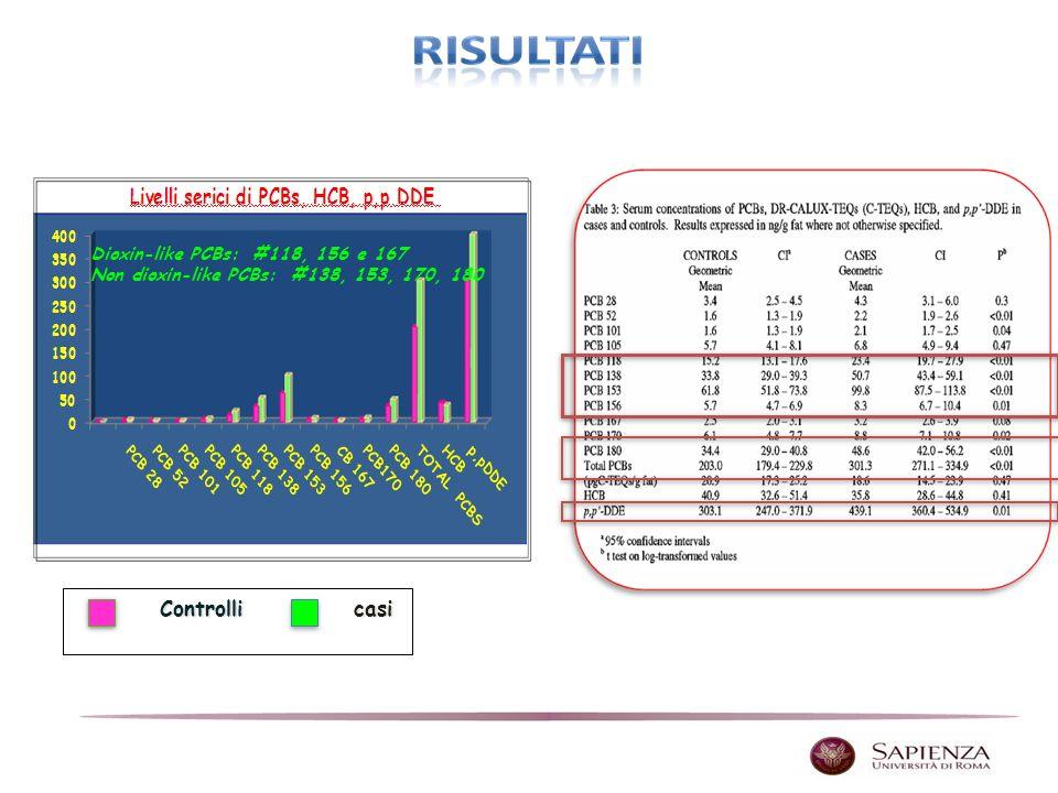 Controlli casi Dioxin-like PCBs: #118, 156 e 167