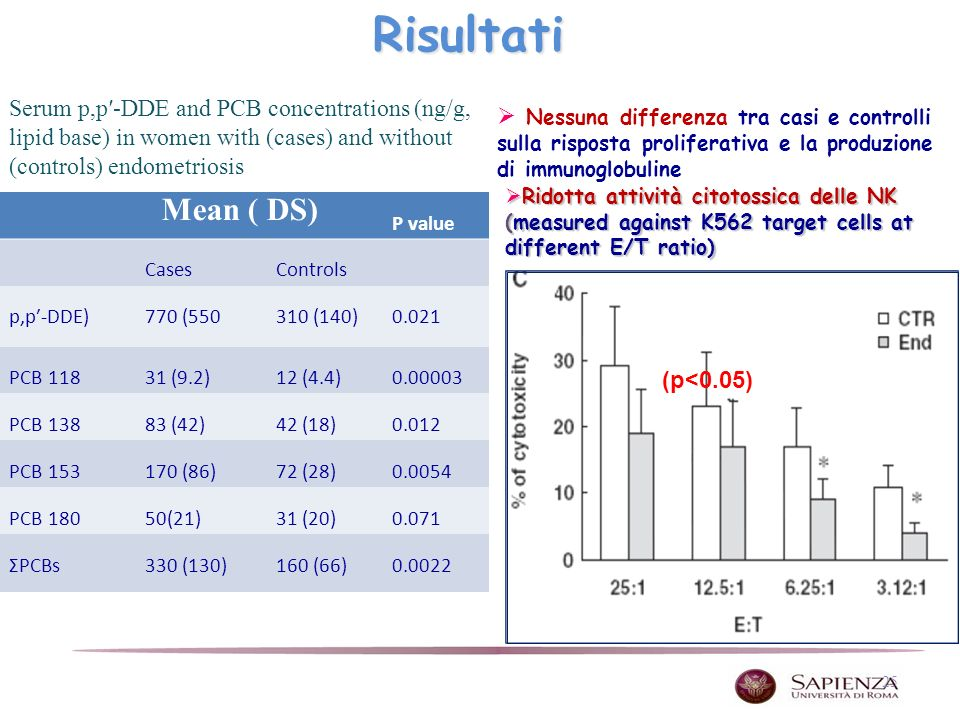 Risultati Serum p,p′-DDE and PCB concentrations (ng/g, lipid base) in women with (cases) and without (controls) endometriosis.