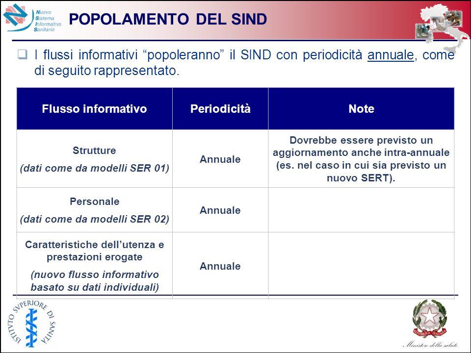 POPOLAMENTO DEL SIND I flussi informativi popoleranno il SIND con periodicità annuale, come di seguito rappresentato.
