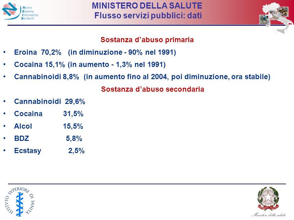 MINISTERO DELLA SALUTE Flusso servizi pubblici: dati