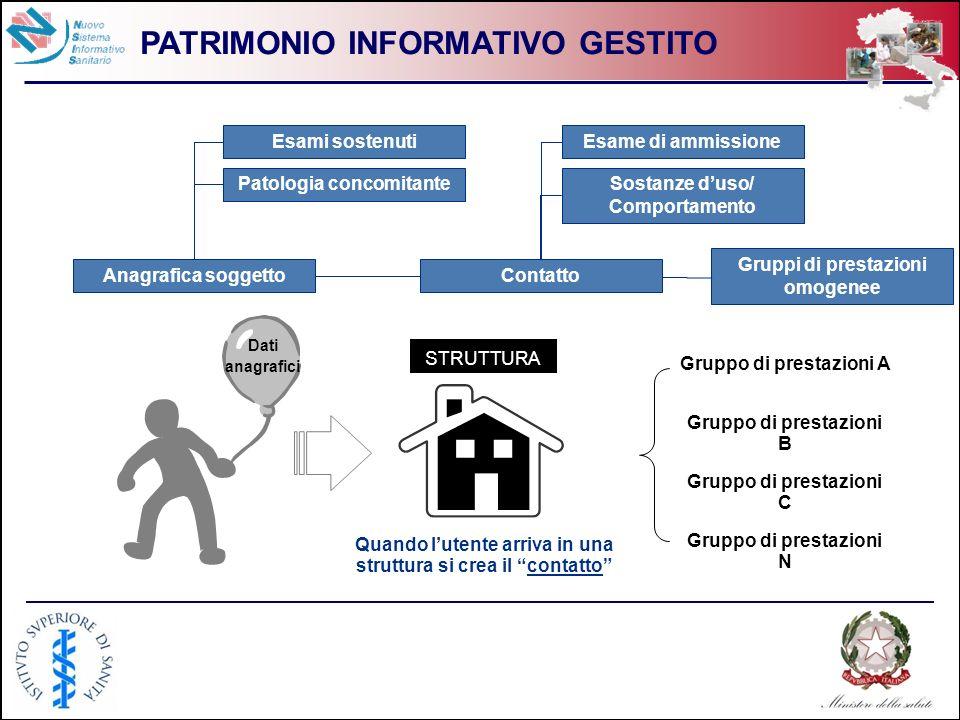 PATRIMONIO INFORMATIVO GESTITO