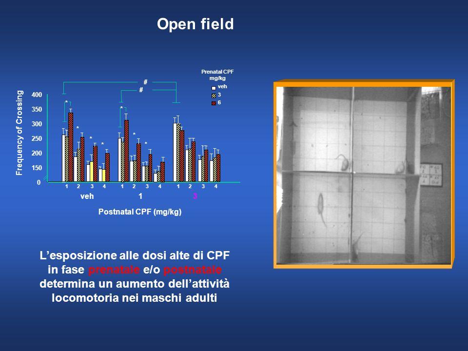 Open field Prenatal CPF. mg/kg. # # veh. 400. 3. * 6. 350. * 300. * Frequency of Crossing.