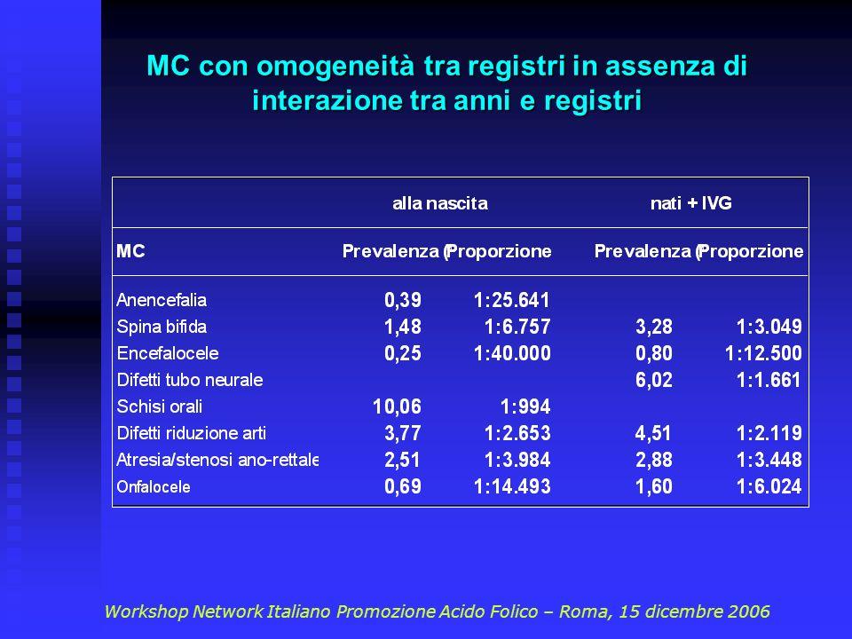 MC con omogeneità tra registri in assenza di interazione tra anni e registri