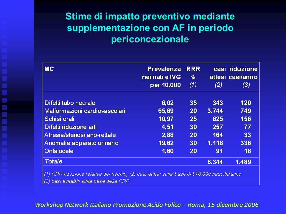 Stime di impatto preventivo mediante supplementazione con AF in periodo periconcezionale